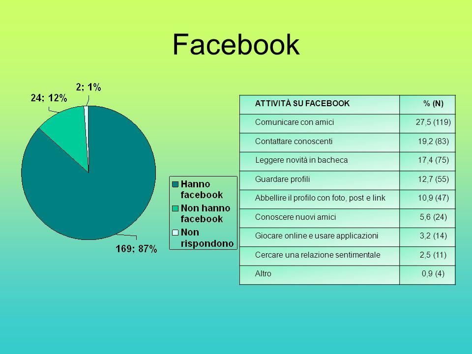 Facebook ATTIVITÀ SU FACEBOOK% (N) Comunicare con amici27,5 (119) Contattare conoscenti19,2 (83) Leggere novità in bacheca17,4 (75) Guardare profili12,7 (55) Abbellire il profilo con foto, post e link10,9 (47) Conoscere nuovi amici5,6 (24) Giocare online e usare applicazioni3,2 (14) Cercare una relazione sentimentale2,5 (11) Altro0,9 (4)