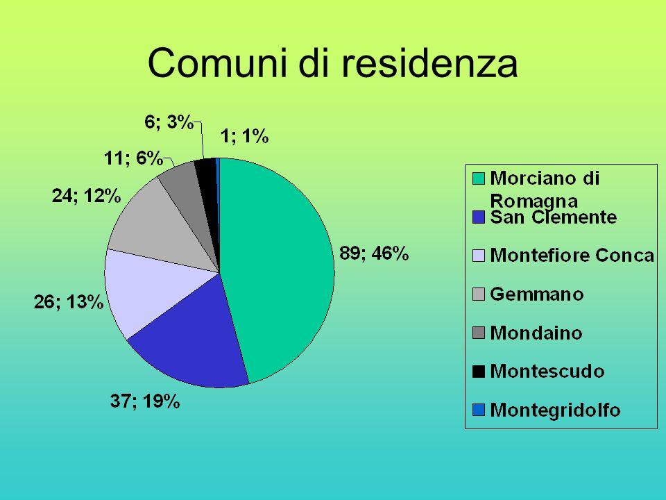 Comuni di residenza