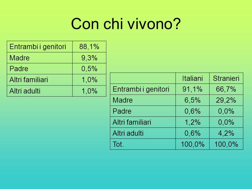 Con chi vivono? Entrambi i genitori88,1% Madre9,3% Padre0,5% Altri familiari1,0% Altri adulti1,0% ItalianiStranieri Entrambi i genitori91,1%66,7% Madr