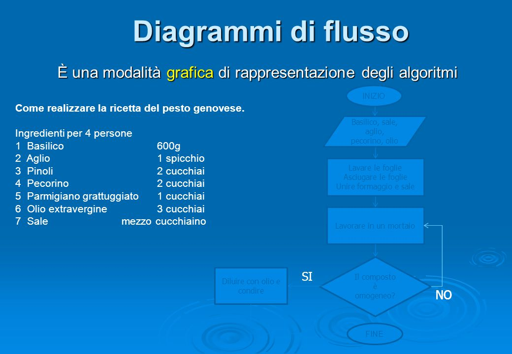 Diagrammi di flusso È una modalità grafica di rappresentazione degli algoritmi INIZIO Basilico, sale, aglio, pecorino, olio Lavorare in un mortaio Il