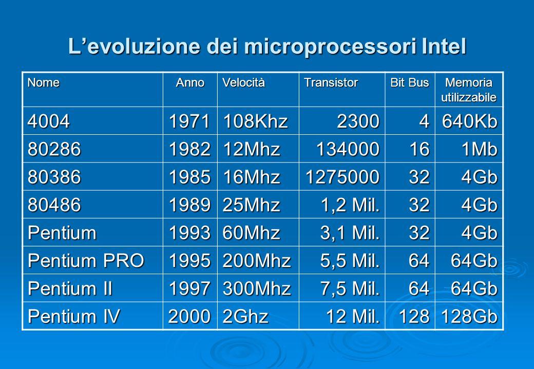 L'evoluzione dei microprocessori Intel NomeAnnoVelocitàTransistor Bit Bus Memoria utilizzabile 40041971108Khz23004640Kb 80286198212Mhz134000161Mb 8038