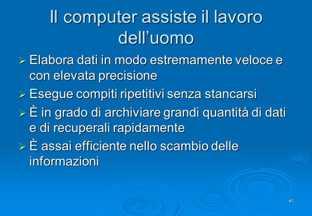 62 Il computer assiste il lavoro dell'uomo  Elabora dati in modo estremamente veloce e con elevata precisione  Esegue compiti ripetitivi senza stanc