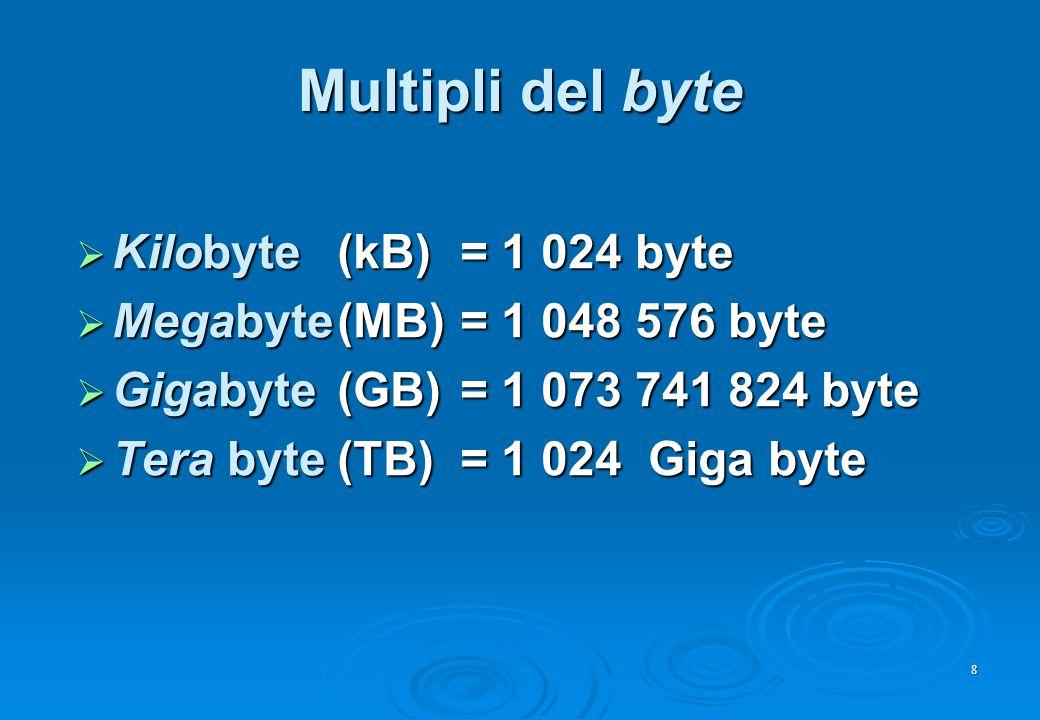 La memoria cache  Un tipo di RAM molto veloce, contiene dati frequentemente utilizzati dal processore L1 (primo livello)  incorporata nello stesso chip del processore 32 o 64Kb L1 (primo livello)  incorporata nello stesso chip del processore 32 o 64Kb L2 (secondo livello)  sulla motherboard 256 o 512Kb L2 (secondo livello)  sulla motherboard 256 o 512Kb  Influisce nelle prestazioni complessive del PC