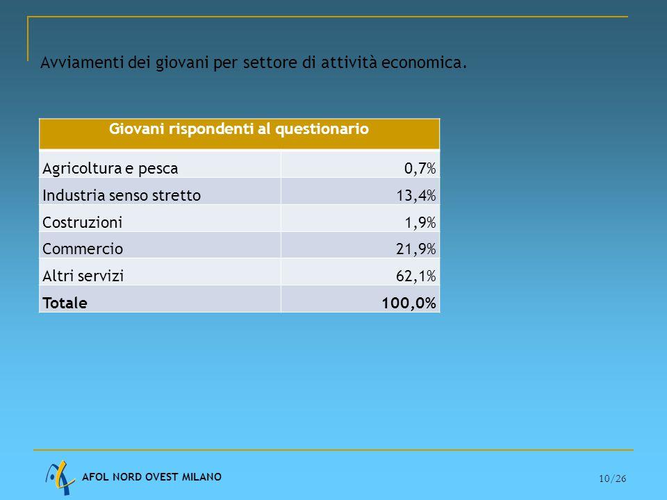 AFOL NORD OVEST MILANO 10/26 Avviamenti dei giovani per settore di attività economica.