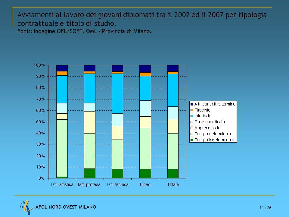 AFOL NORD OVEST MILANO 11/26 Avviamenti al lavoro dei giovani diplomati tra il 2002 ed il 2007 per tipologia contrattuale e titolo di studio.