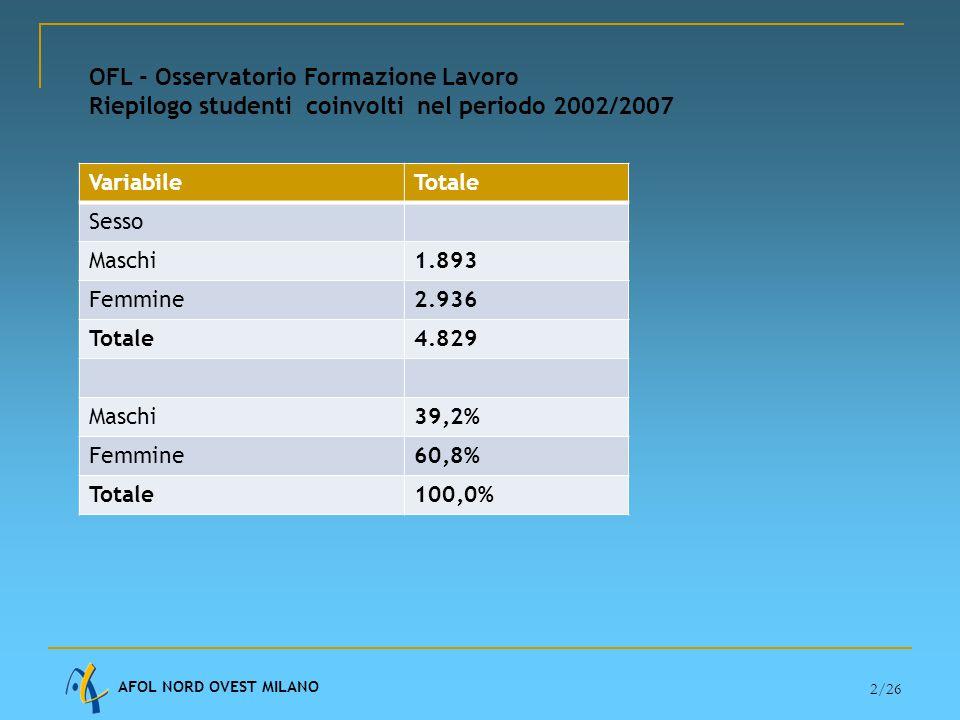 AFOL NORD OVEST MILANO 2/26 OFL - Osservatorio Formazione Lavoro Riepilogo studenti coinvolti nel periodo 2002/2007 VariabileTotale Sesso Maschi1.893 Femmine2.936 Totale4.829 Maschi39,2% Femmine60,8% Totale100,0%