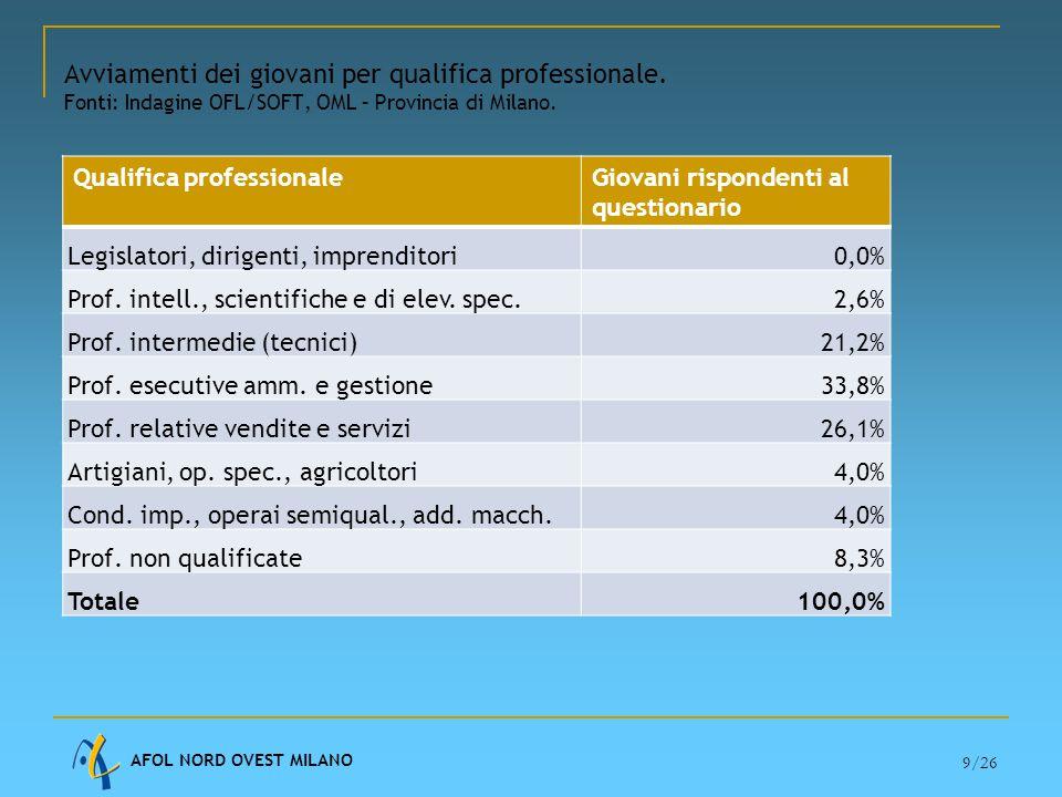 AFOL NORD OVEST MILANO 9/26 Avviamenti dei giovani per qualifica professionale.