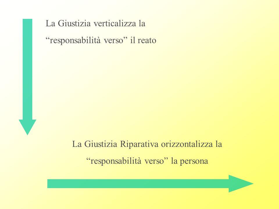 La Giustizia verticalizza la responsabilità verso il reato La Giustizia Riparativa orizzontalizza la responsabilità verso la persona