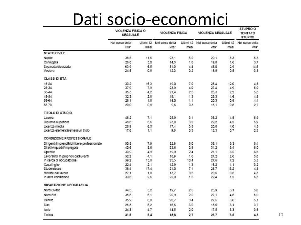 Dati socio-economici 10