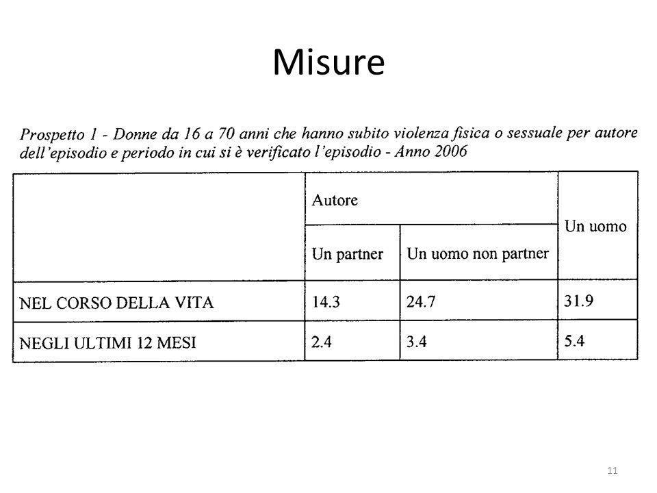 Misure 11