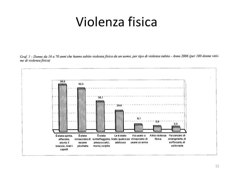 Violenza fisica 15