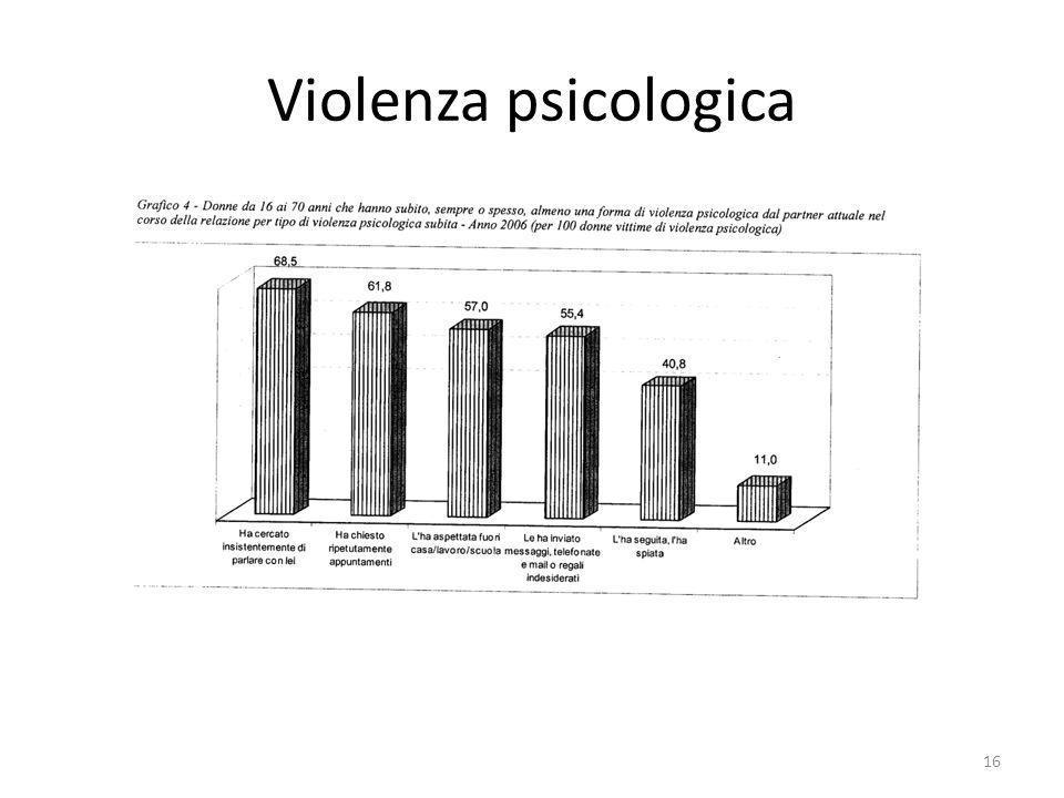 Violenza psicologica 16