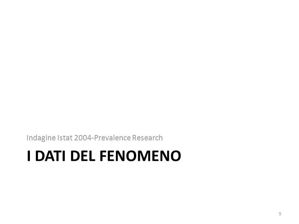 I DATI DEL FENOMENO Indagine Istat 2004-Prevalence Research 9
