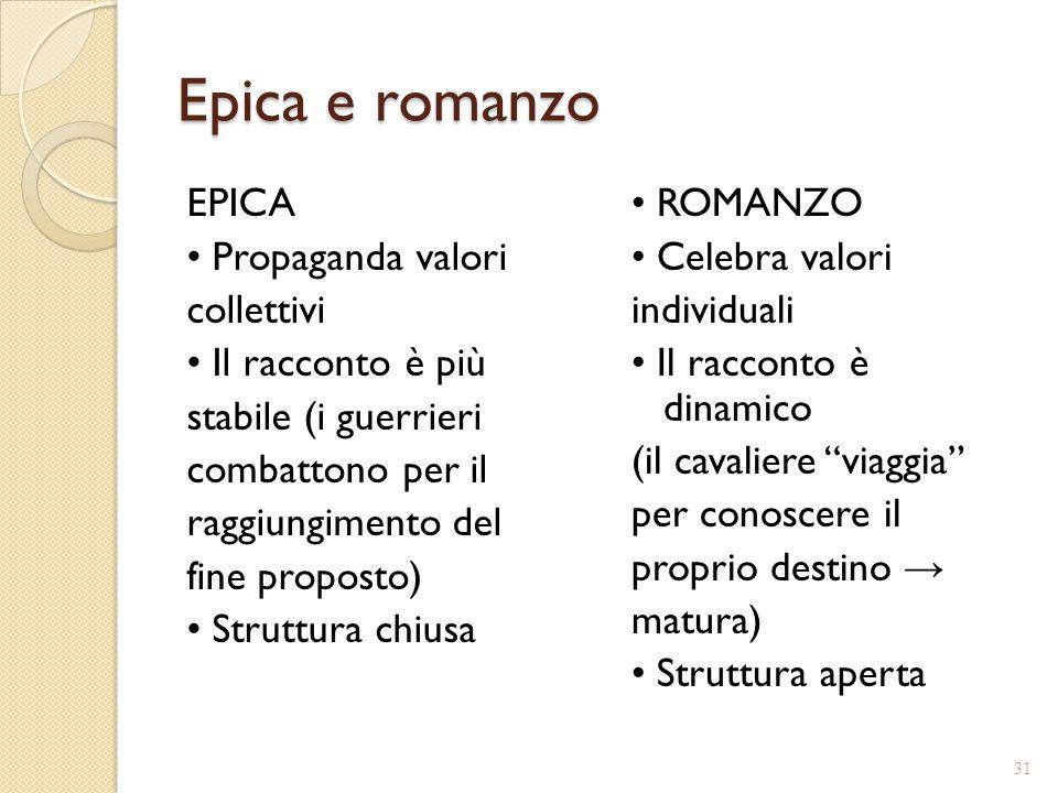 Epica e romanzo EPICA Propaganda valori collettivi Il racconto è più stabile (i guerrieri combattono per il raggiungimento del fine proposto) Struttur
