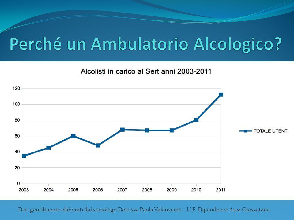 Dati gentilmente elaborati dal sociologo Dott.ssa Paola Valenziano – U.F. Dipendenze Area Grossetana