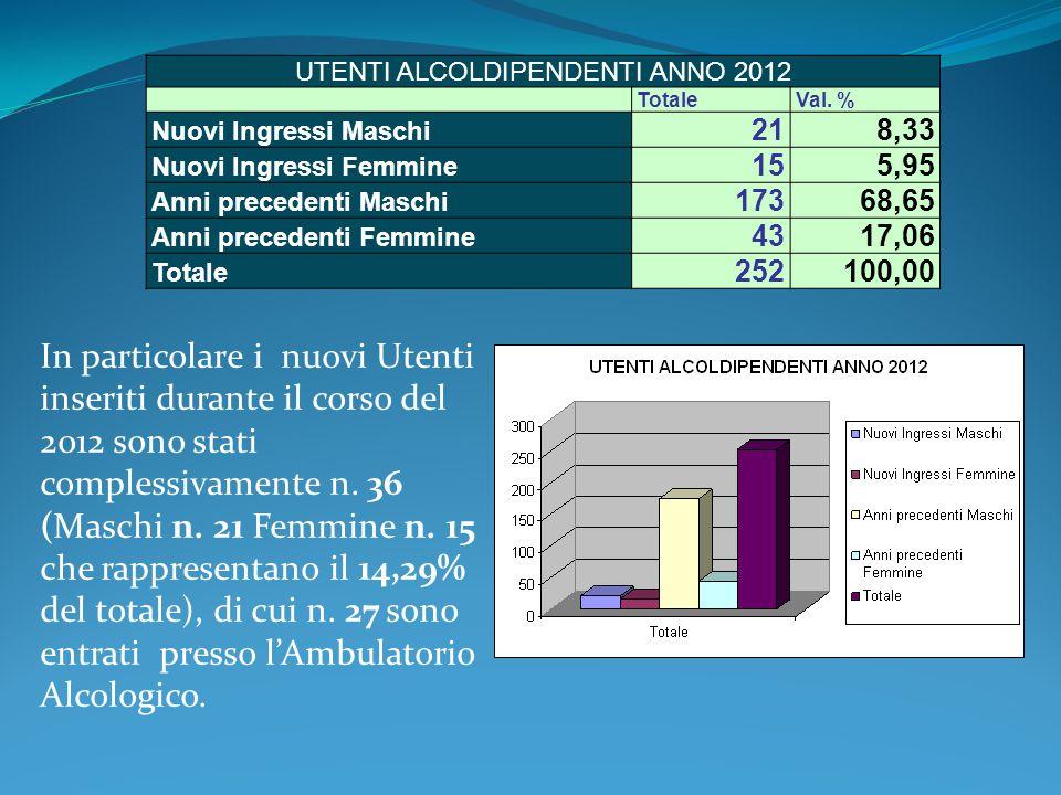 In particolare i nuovi Utenti inseriti durante il corso del 2012 sono stati complessivamente n. 36 (Maschi n. 21 Femmine n. 15 che rappresentano il 14