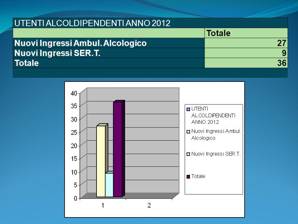 UTENTI ALCOLDIPENDENTI ANNO 2012 Totale Nuovi Ingressi Ambul. Alcologico27 Nuovi Ingressi SER.T.9 Totale36
