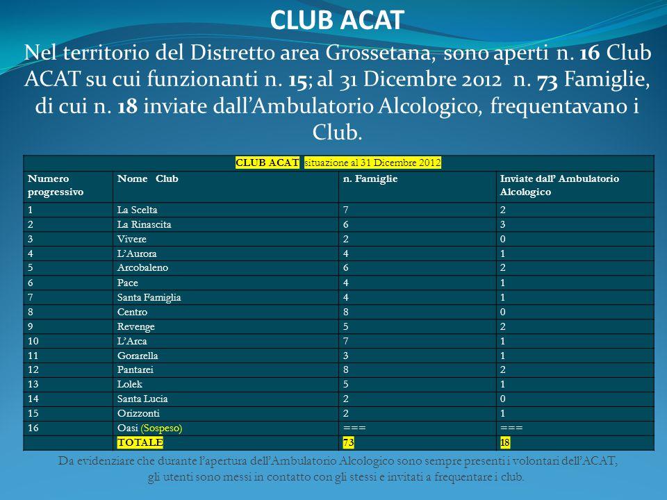 Nel territorio del Distretto area Grossetana, sono aperti n. 16 Club ACAT su cui funzionanti n. 15; al 31 Dicembre 2012 n. 73 Famiglie, di cui n. 18 i