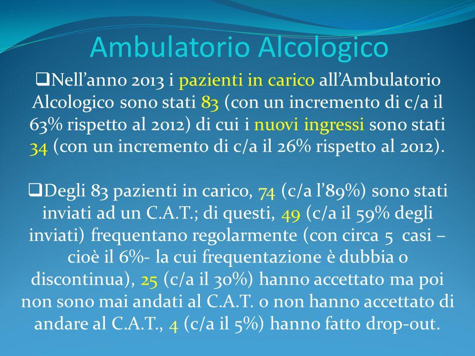 Ambulatorio Alcologico  Nell'anno 2013 i pazienti in carico all'Ambulatorio Alcologico sono stati 83 (con un incremento di c/a il 63% rispetto al 201