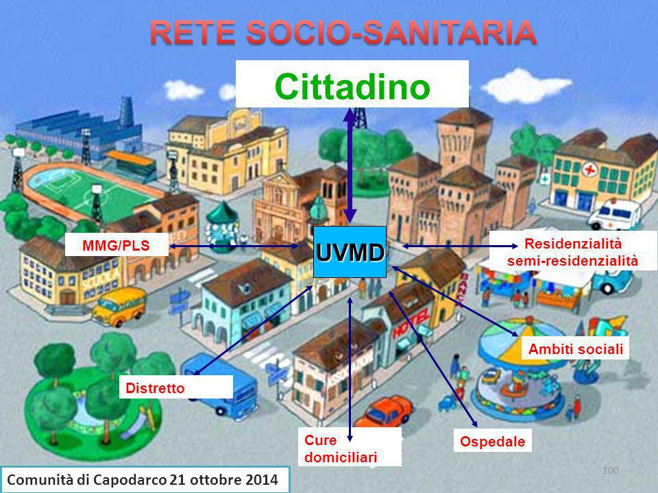 MMG/PLS Cure domiciliari Residenzialitàsemi-residenzialità Ospedale Distretto UVMD Cittadino Ambiti sociali 100 Comunità di Capodarco 21 ottobre 2014