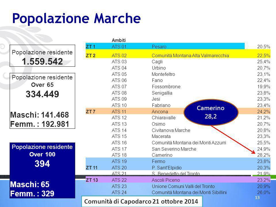 Popolazione Marche Ambiti ZT 1ATS 01Pesaro20,5% ZT 2ATS 02Comunità Montana Alta Valmarecchia22,5% ATS 03Cagli25,4% ATS 04Urbino20,7% ATS 05Montefeltro