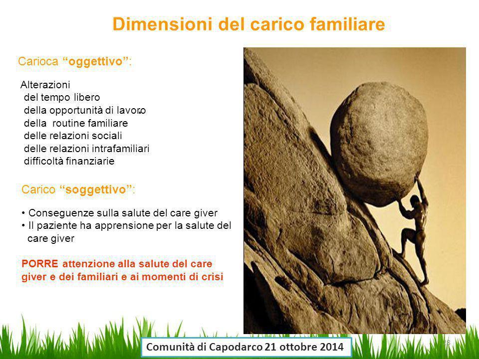 """. Carioca """"oggettivo"""": Alterazioni del tempo libero della opportunità di lavoro della routine familiare delle relazioni sociali delle relazioni intraf"""
