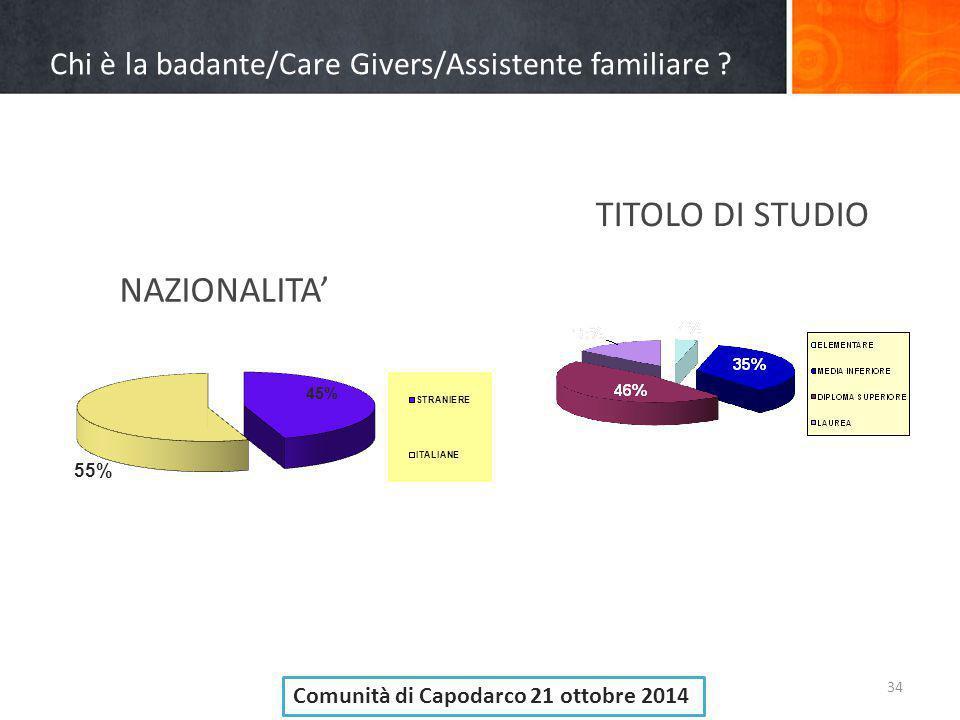 Chi è la badante/Care Givers/Assistente familiare ? 34 NAZIONALITA' TITOLO DI STUDIO Comunità di Capodarco 21 ottobre 2014