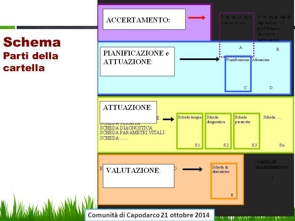 Schema Parti della cartella Comunità di Capodarco 21 ottobre 2014