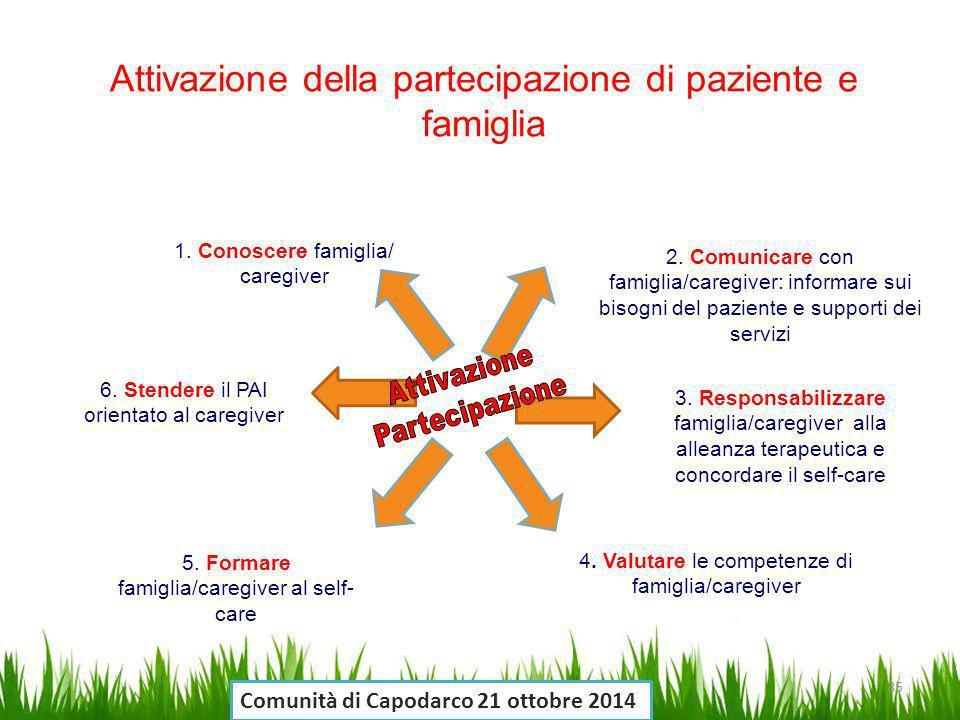 1. Conoscere famiglia/ caregiver 2. Comunicare con famiglia/caregiver: informare sui bisogni del paziente e supporti dei servizi 3. Responsabilizzare