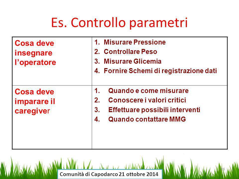 Es. Controllo parametri Cosa deve insegnare l'operatore 1.Misurare Pressione 2.Controllare Peso 3.Misurare Glicemia 4.Fornire Schemi di registrazione