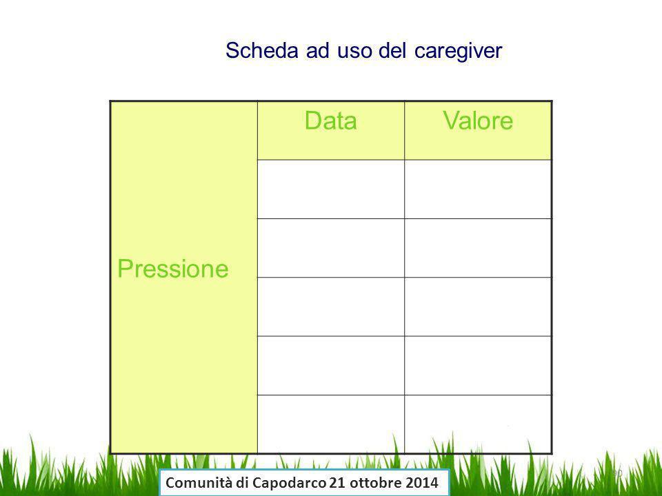 Pressione DataValore Scheda ad uso del caregiver 90 Comunità di Capodarco 21 ottobre 2014
