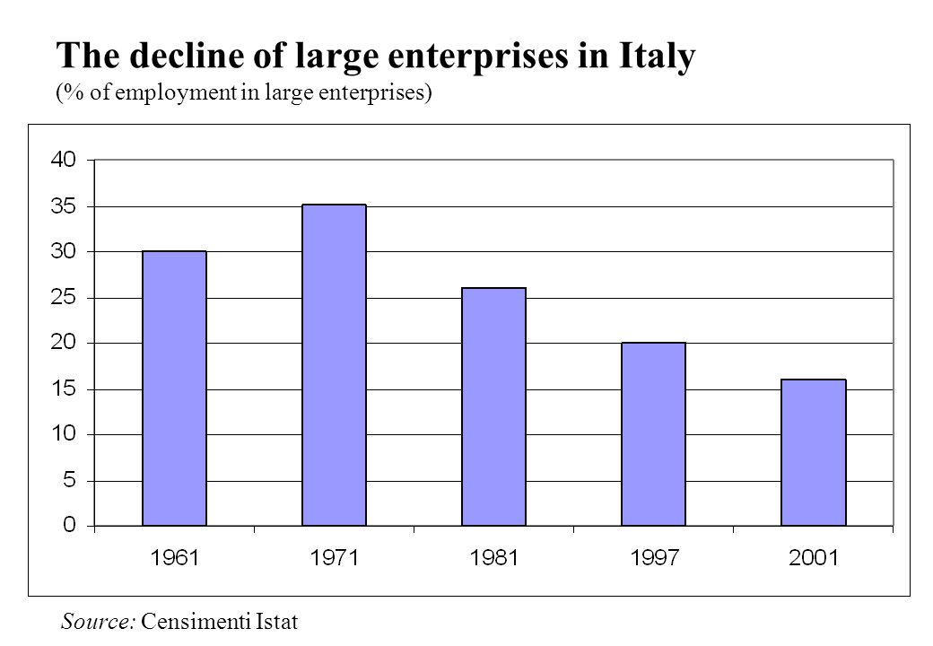 The decline of large enterprises in Italy (% of employment in large enterprises) Source: Censimenti Istat