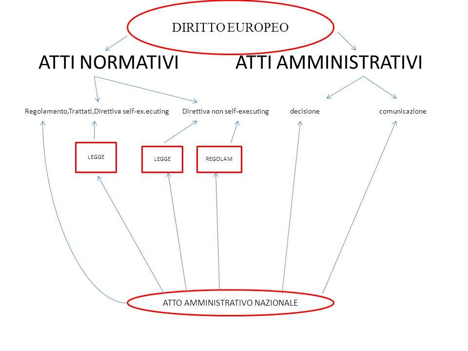 ATTI NORMATIVI ATTI AMMINISTRATIVI Regolamento,Trattati,Direttiva self-ex.ecuting Direttiva non self-executing decisione comunicazione ATTO AMMINISTRA