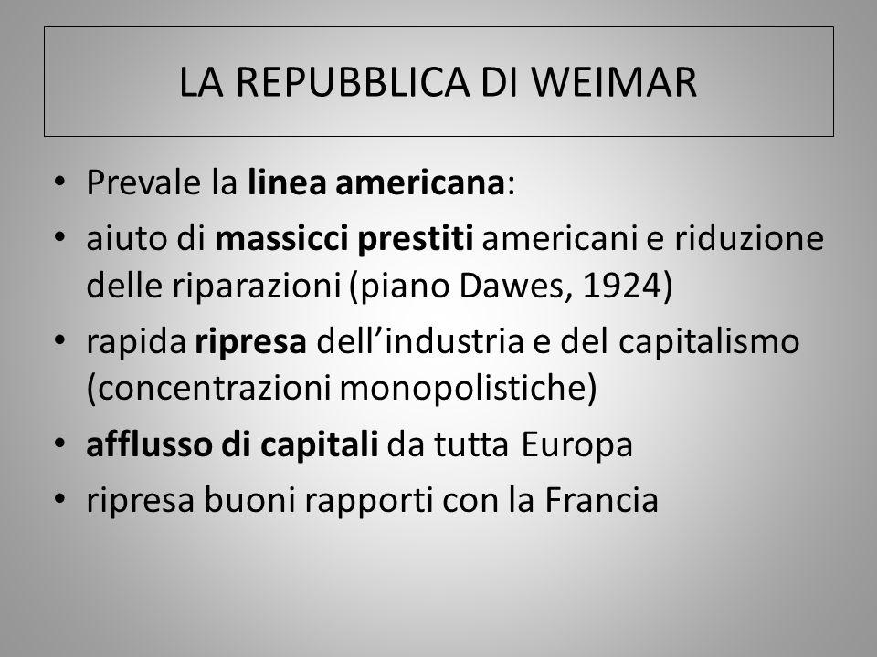 LA REPUBBLICA DI WEIMAR Prevale la linea americana: aiuto di massicci prestiti americani e riduzione delle riparazioni (piano Dawes, 1924) rapida ripr