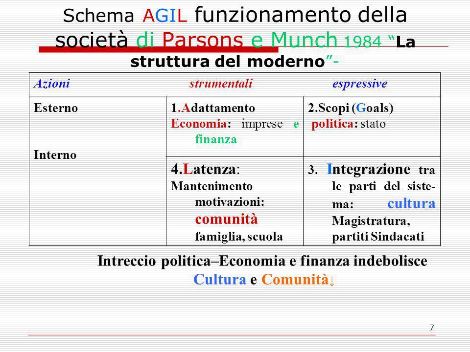 18 Economia e politica: gli sconfinamenti reciproci  dopo la crisi del 1929 sistema finanziario posto sotto controllo con interventi Keynesiani di F.D.
