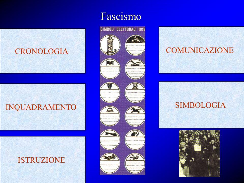 CRONOLOGIA Fascismo INQUADRAMENTO ISTRUZIONE COMUNICAZIONE SIMBOLOGIA