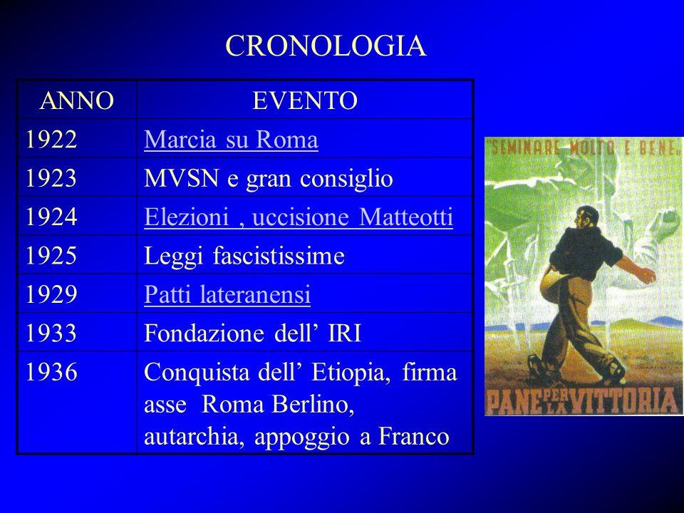 CRONOLOGIA ANNOEVENTO 1922Marcia su Roma 1923MVSN e gran consiglio 1924Elezioni, uccisione Matteotti 1925Leggi fascistissime 1929Patti lateranensi 193