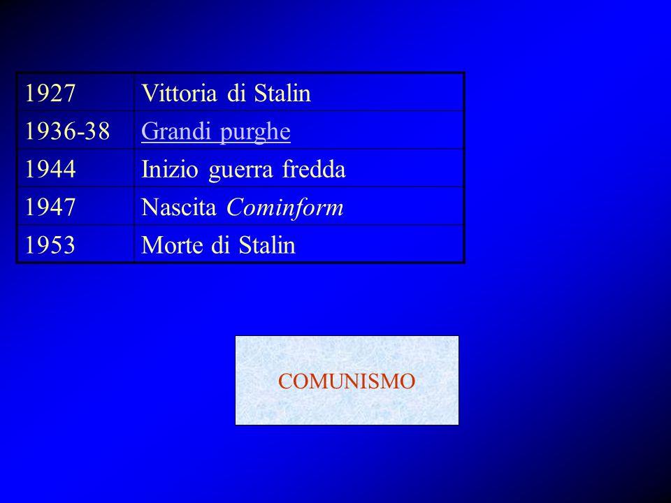 1927Vittoria di Stalin 1936-38Grandi purghe 1944Inizio guerra fredda 1947Nascita Cominform 1953Morte di Stalin COMUNISMO