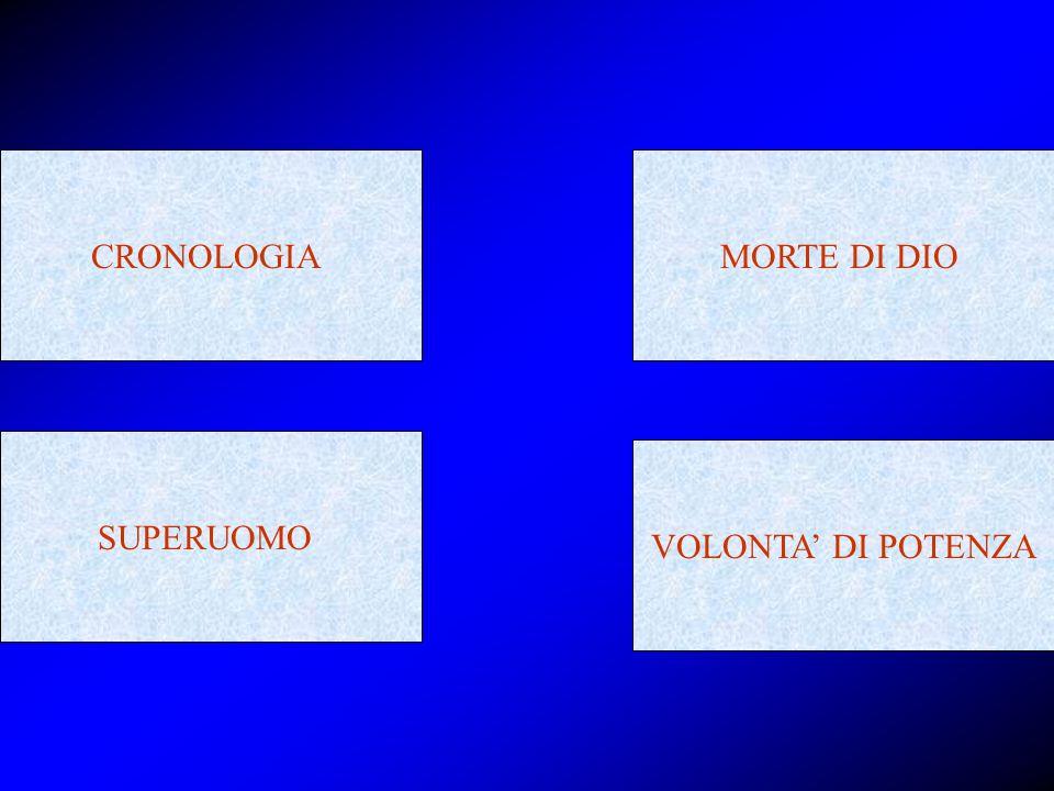 CRONOLOGIAMORTE DI DIO SUPERUOMO VOLONTA' DI POTENZA