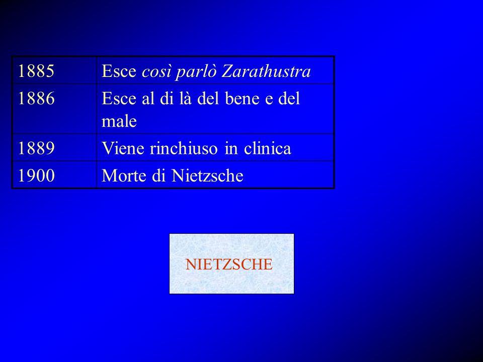 1885Esce così parlò Zarathustra 1886Esce al di là del bene e del male 1889Viene rinchiuso in clinica 1900Morte di Nietzsche NIETZSCHE