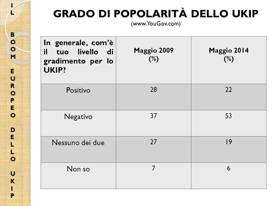 GRADO DI POPOLARITÀ DELLO UKIP (www.YouGov.com) In generale, com'è il tuo livello di gradimento per lo UKIP.