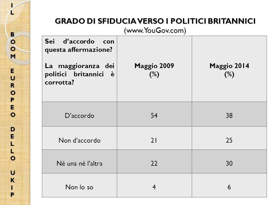 GRADO DI SFIDUCIA VERSO I POLITICI BRITANNICI (www.YouGov.com) Sei d'accordo con questa affermazione.