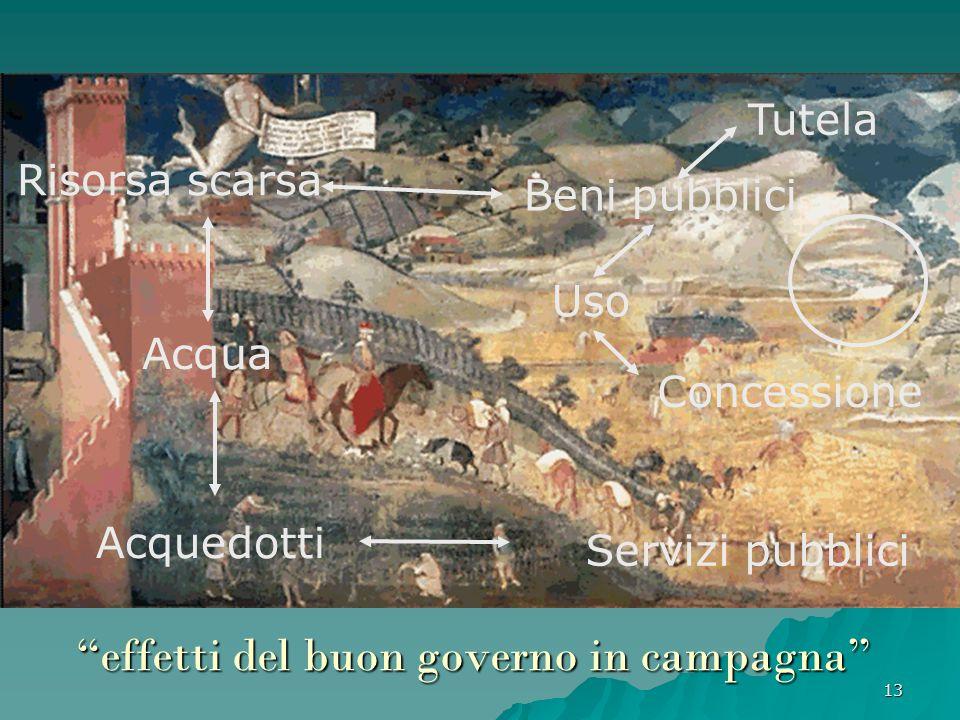 """13 """"effetti del buon governo in campagna"""" Acqua Beni pubblici Tutela Acquedotti Servizi pubblici Uso Concessione Risorsa scarsa"""