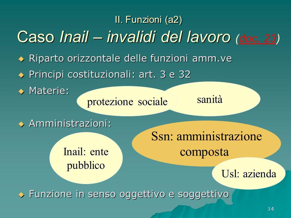 14 II. Funzioni (a2) Caso Inail – invalidi del lavoro II. Funzioni (a2) Caso Inail – invalidi del lavoro (doc. 23)  Riparto orizzontale delle funzion