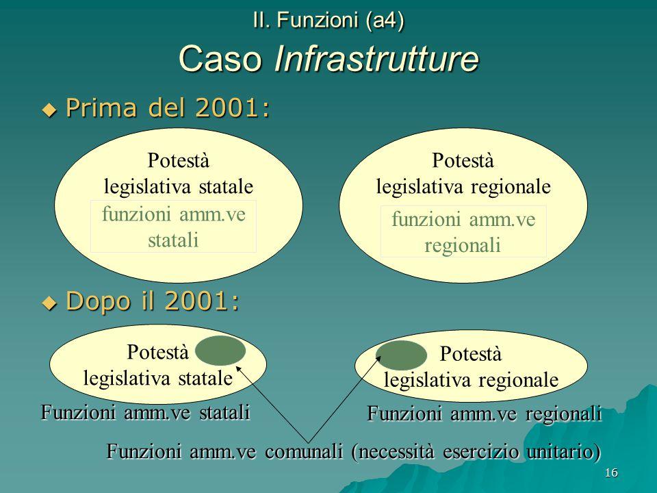 16 II. Funzioni (a4) Caso Infrastrutture  Prima del 2001:  Dopo il 2001: Funzioni amm.ve statali Funzioni amm.ve comunali (necessità esercizio unita