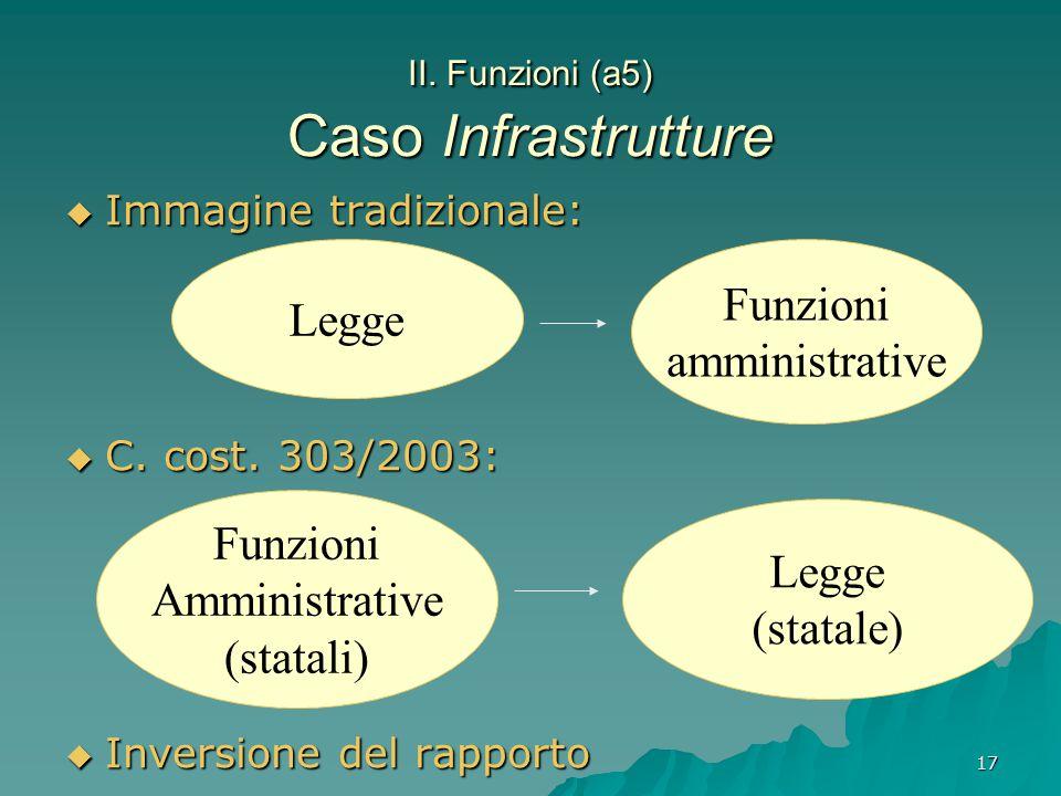 17 II. Funzioni (a5) Caso Infrastrutture  Immagine tradizionale:  C. cost. 303/2003:  Inversione del rapporto Legge Funzioni amministrative Funzion