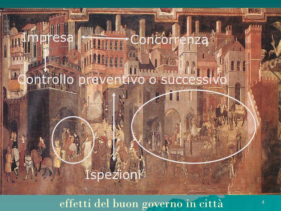 4 effetti del buon governo in città Impresa Controllo preventivo o successivo Ispezioni Concorrenza