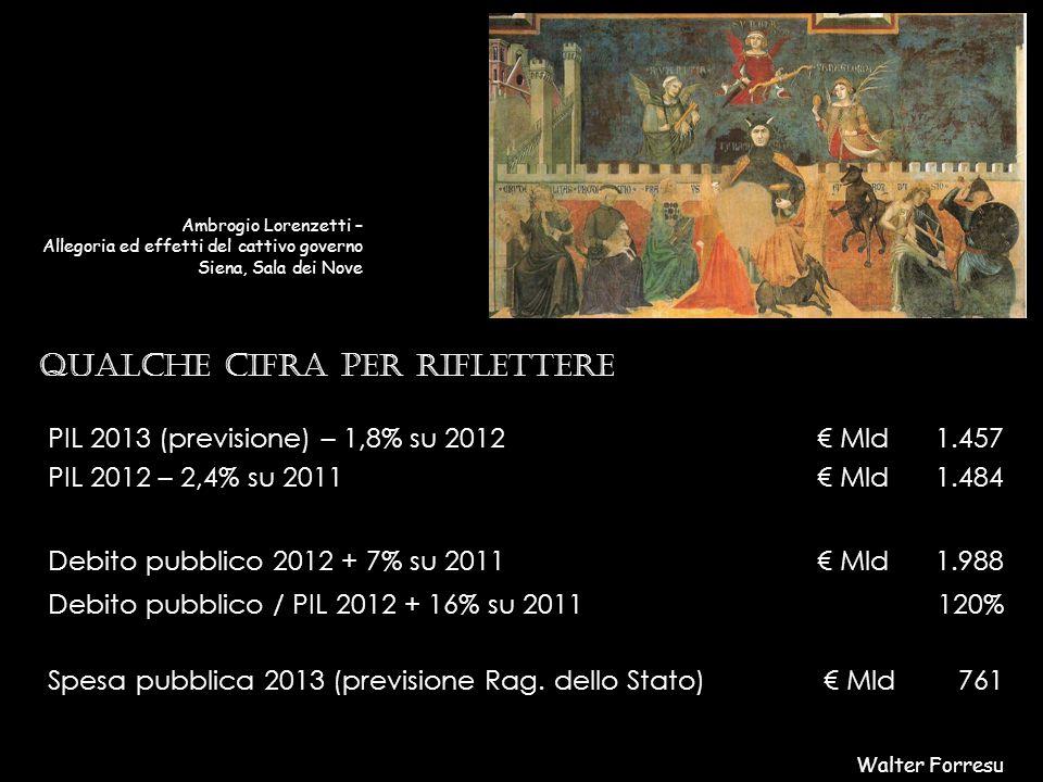 Walter Forresu Ambrogio Lorenzetti – Allegoria ed effetti del cattivo governo Siena, Sala dei Nove PIL 2013 (previsione) – 1,8% su 2012 PIL 2012 – 2,4% su 2011 € Mld 1.457 1.484 Debito pubblico 2012 + 7% su 2011€ Mld1.988 Debito pubblico / PIL 2012 + 16% su 2011120% Spesa pubblica 2013 (previsione Rag.