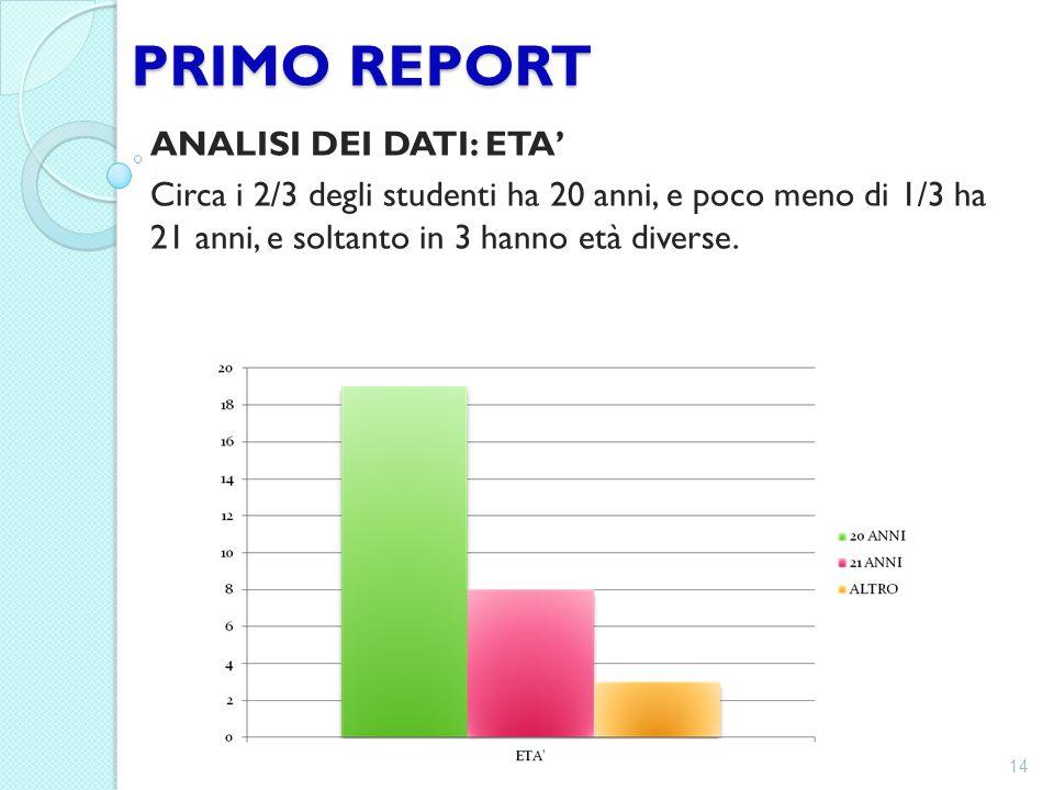 PRIMO REPORT ANALISI DEI DATI: ETA' Circa i 2/3 degli studenti ha 20 anni, e poco meno di 1/3 ha 21 anni, e soltanto in 3 hanno età diverse. 14