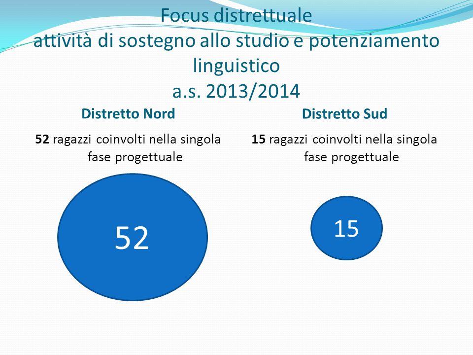 Focus distrettuale attività di sostegno allo studio e potenziamento linguistico a.s.